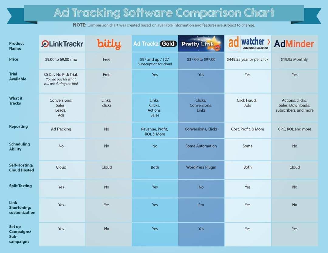 Ad Tracking Software Comparison