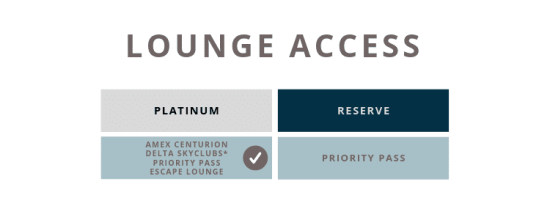 Chase Sapphire Reserve vs. Amex Platinum lounges