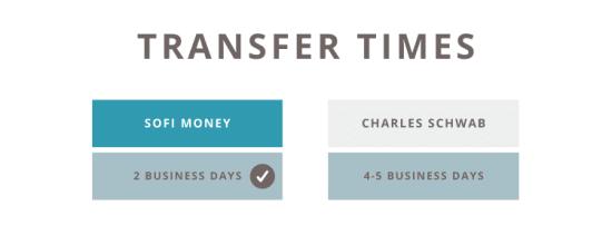 SoFi vs Schwab Account Transfer Times