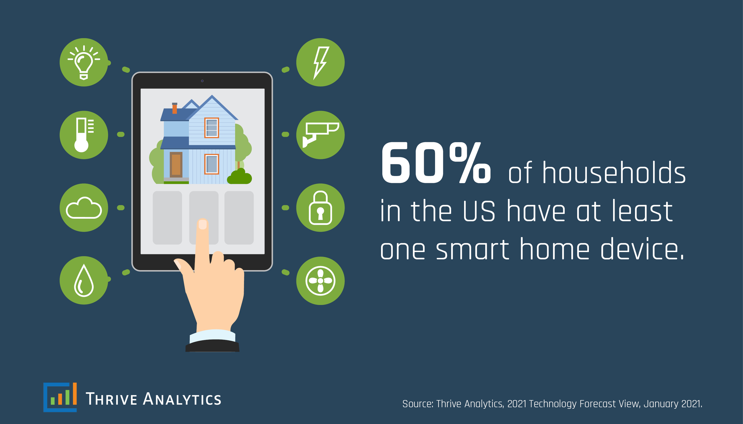 Smart Home Technology Users