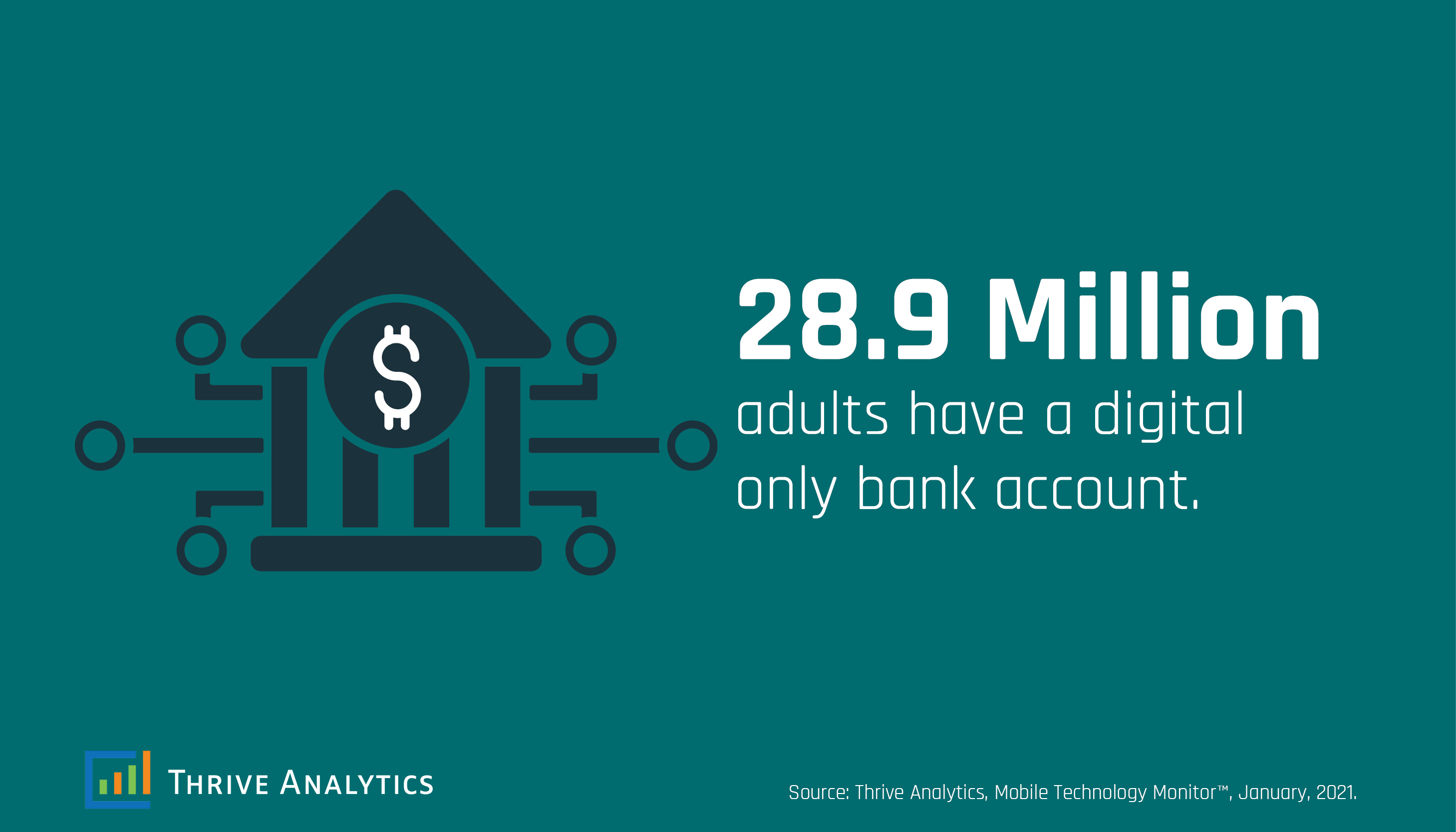 Digital Only Bank Account Users
