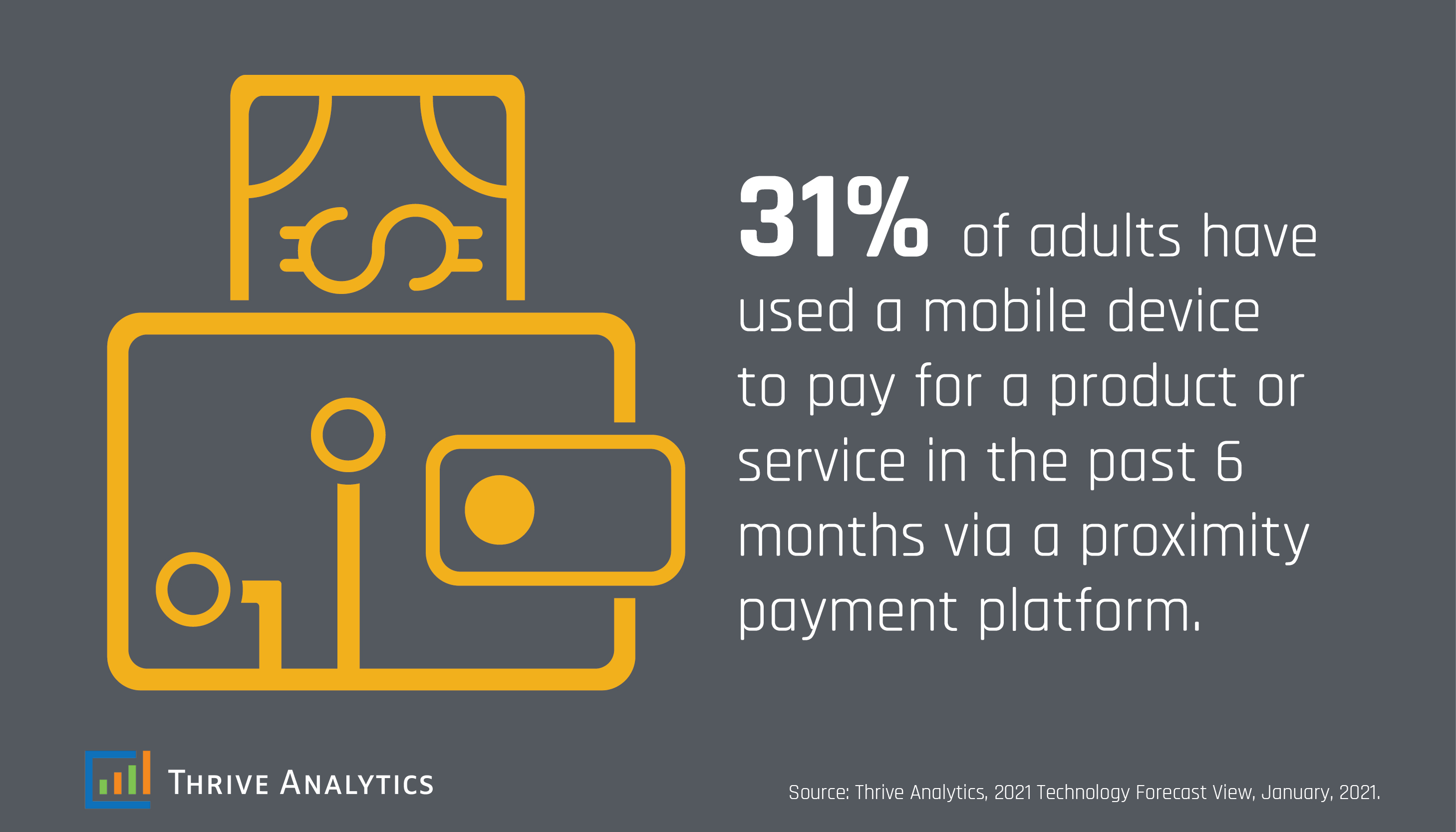 Digital Payment Users