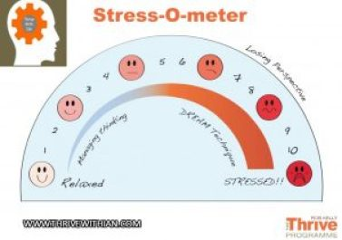 Anxiety and Stress-o-meter