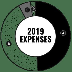 2019 Expenses