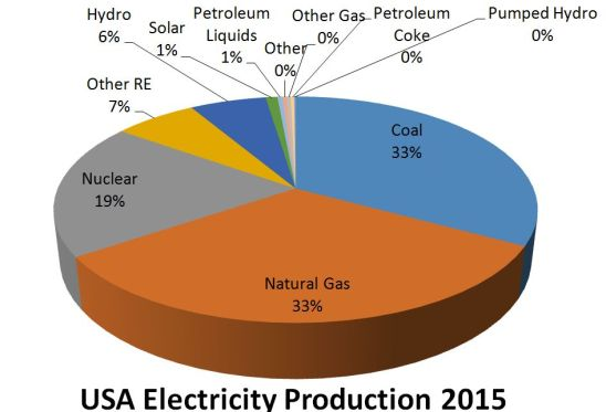 USA electricity production 2015 pie chart