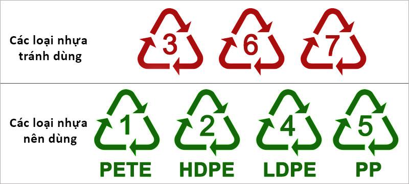 Các loại nhựa nên dùng và không nên dùng