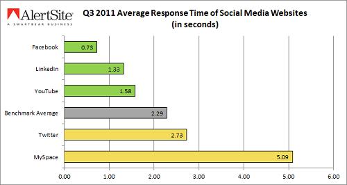 ¿Cuál es la red social más rápida?