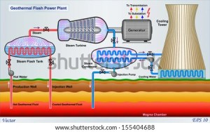 Geothermal Stock Images, RoyaltyFree Images & Vectors