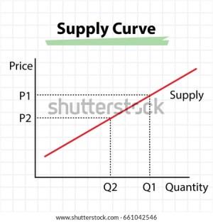 Supply Curve Diagram Price Quantity Concept Stock Vector
