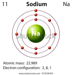Sodium Stock Images, RoyaltyFree Images & Vectors