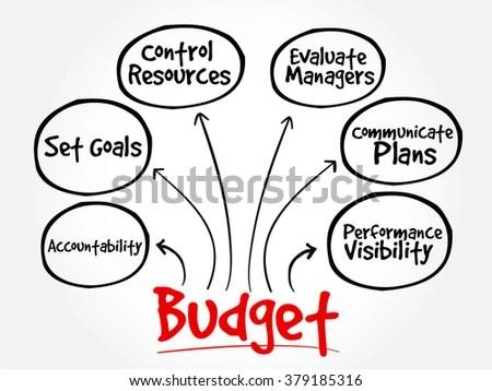 Purposes Maintaining Budget Mind Map Flowchart Stock
