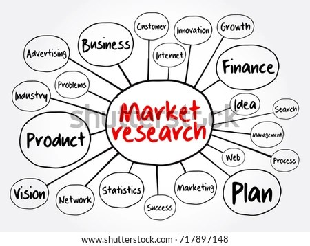Marketing Strategy Core Objectives Product Mind Stock