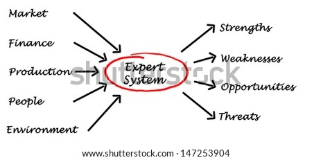 Expert System Stock Images, Royalty-Free Images & Vectors