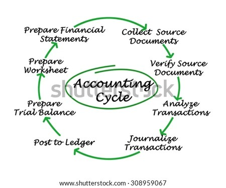Accounting Cycle Stock Images, Royalty-Free Images