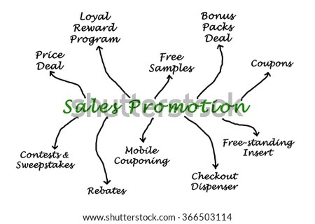 Sales Promotion Stock Photos, Royalty-Free Images
