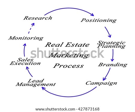 Sales Process Stock Images, Royalty-Free Images & Vectors