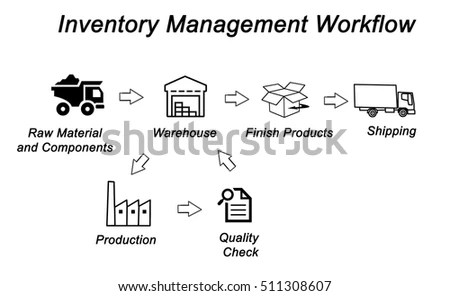Inventory Management Stock Images, Royalty-Free Images