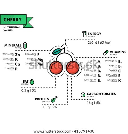 Vitamins Minerals Apple Infographics About Nutrients Stock