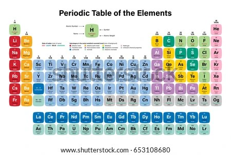 Periodic Table Of The Elements With Atomic Number Symbol And