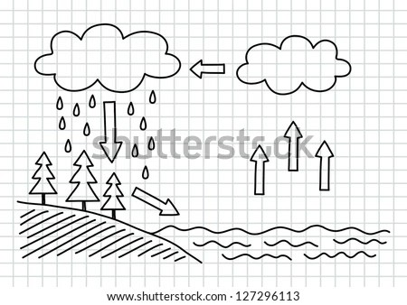 Water Cycle Stock Images, Royalty-Free Images & Vectors