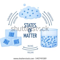 Phase Change Of Water Diagram 2004 Nissan Frontier Radio Wiring Different States Matter Solid Liquid Gas Stock Vector 540749389 - Shutterstock