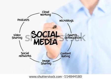 Young Businessman Drawing Social Media Diagram Stock Photo