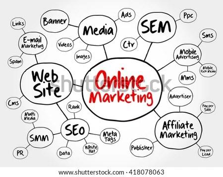 Online Marketing Mind Map Flowchart Business Stock Vector