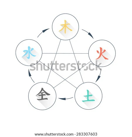 Five Element Flat Icon Set Chinese Stock Vector 283307603