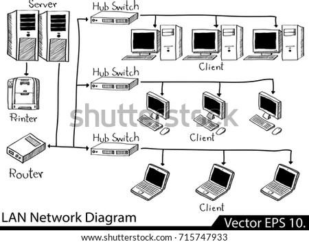 Lan Network Diagram Vector Illustrator Sketched Stock