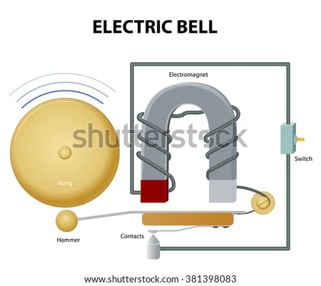 How Electric Bell Works Electromagnet Pulls Stock Vector 381398083