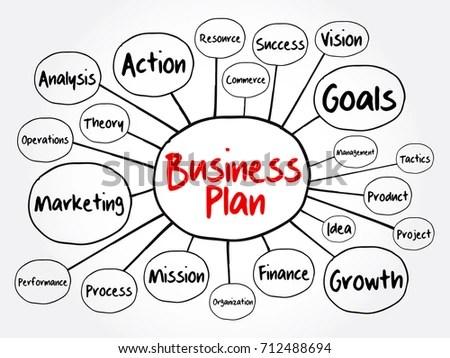 Business Plan Mind Map Flowchart Management เวกเตอร์สต็อก