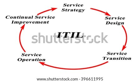 Itil Stock Images, Royalty-Free Images & Vectors