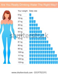 Water infographics drop drink more every day woman drinking also stock vector royalty free rh shutterstock