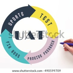 Agile Development Model Diagram Poe Ethernet Wiring Lifecycle Process Software Stock Photo 416241859 - Shutterstock