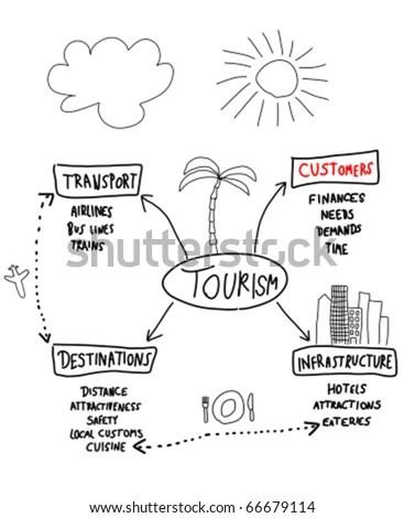 Communication Cycle Diagram Sankey Diagram wiring diagram