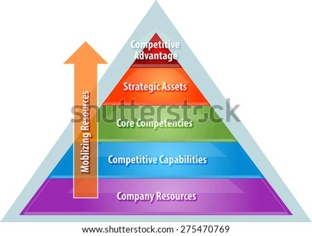 Heirarchy Stock Images RoyaltyFree Images Vectors