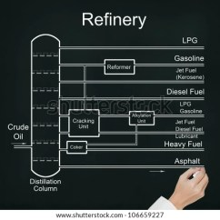 Oil Refining Process Diagram 2005 Ford F150 Factory Radio Wiring Business Hand Drawing Refinery Crude Stock Photo (royalty Free) 106659227 - Shutterstock