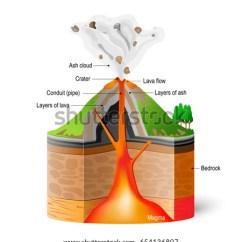 Stratovolcano Diagram With Labels 2001 Vw Passat Engine Crosssection Ofa Volcano Eruption Scheme On Stock Vector 654136807 - Shutterstock