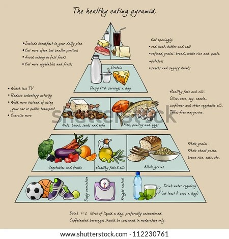 Food Pyramid Stock Images Royalty Free Images & Vectors