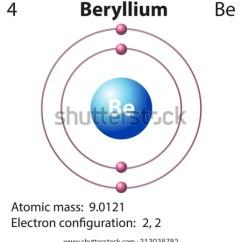 Diagram Of Modern Periodic Table Ibanez Rg370 Wiring Beryllium Stock Images, Royalty-free Images & Vectors | Shutterstock