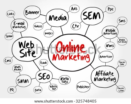 Online Marketing Mind Map Flowchart Business Stock Vector