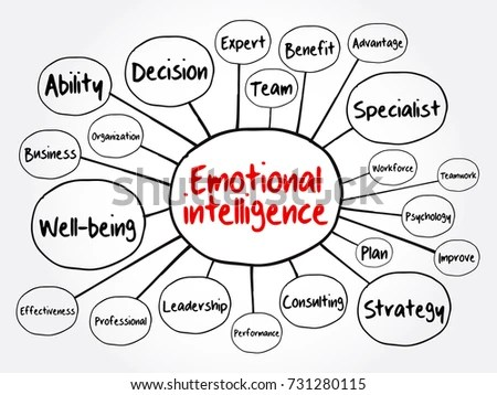 Emotional Intelligence Mind Map Flowchart Business Stock