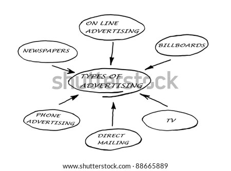 Flowchart Symbols Labels Flow Arrows Computer Stock Vector