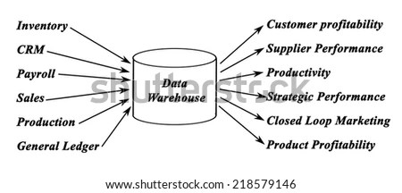 Accounting System Diagram Purchasing Diagram Wiring