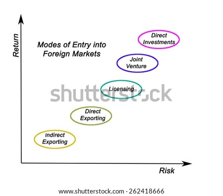 Bcg Matrix Chart Marketing Concept Stock Illustration