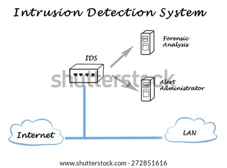 Intrusion Stock Images, Royalty-Free Images & Vectors