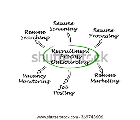 Recruitment Process Stock Images, Royalty-Free Images