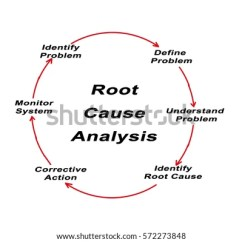 Food Process Flow Diagram Symbols 1997 Ford Super Duty Wiring Root Cause Analysis Stock Illustration 572273848 - Shutterstock