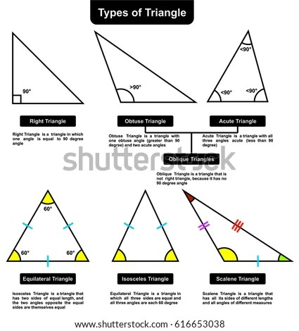 Different Types Triangles Definitions Angles Infographic