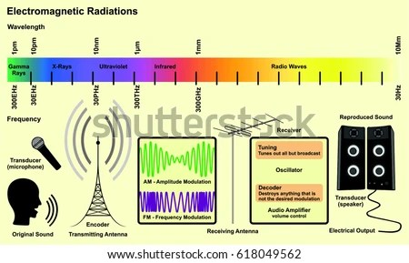 Electromagnetic Spectrum Sources Infographic Diagram Radiations